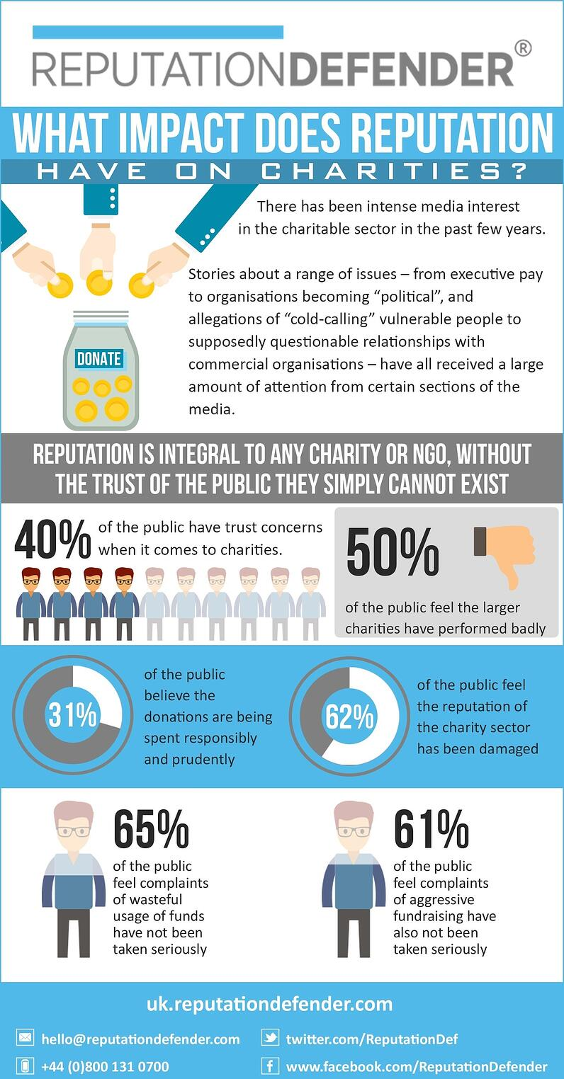 What Impact Does Reputation Have on Charities.jpg